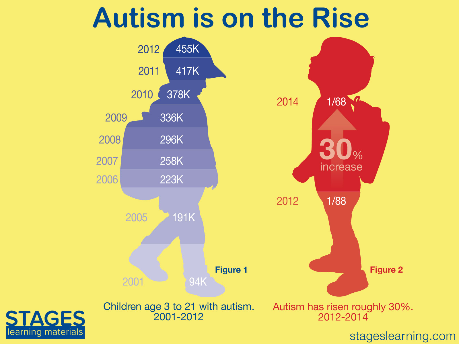 the rise of autism Autism spectrum disorder by dr mercola so while it's probably unreasonable to blame vaccines alone for the rapid rise in autism.