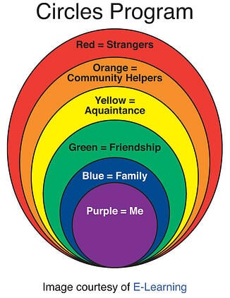 stranger-safety-circles-program-rainbow-colors-and-descriptions