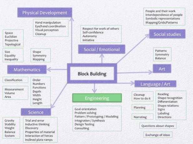 blockbuilding-skills.png